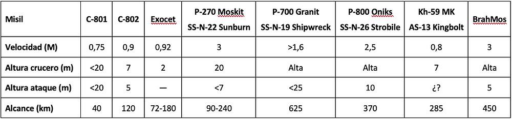 Características de misiles antibuque según ComNavOps: velocidad, alcance, altura