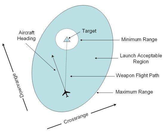 Crossrange o distancia de cruce de un misil antimisil