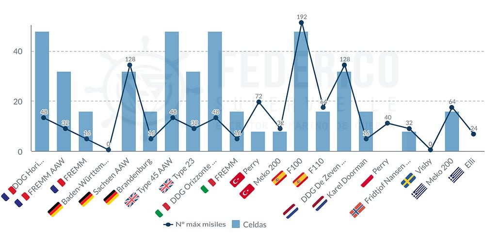 Celdas y misiles AAW de fragatas y destructores europeos