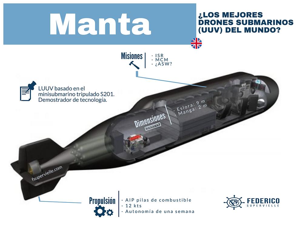 UUV Manta (LUUV). Dron submarino de Reino Unido