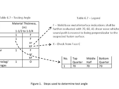 Ultrasonic Testing of Welds
