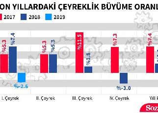 Türkiye ekonomisi 2019 yılının ilk çeyreğinde %2.6 daraldı