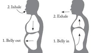 Deep breathing diagram