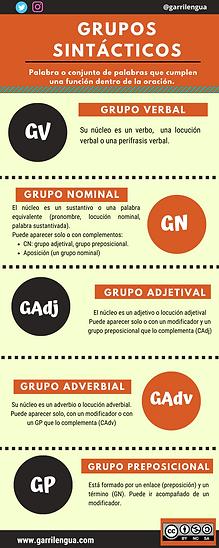 GRUPOS SINTÁCTICOS.png