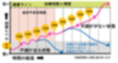 佐賀市 整骨院 交通事故 頭痛 坐骨神経 骨盤矯正 オススメ 人気 治療回数と頻度