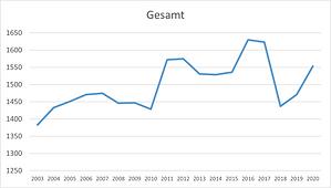 Mitglieder-Hauptverein-2019-2020.png