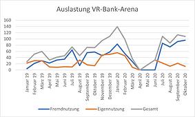 Auslastung-VR-Bank-Arena-2019-2020.png