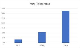 Kursteilnehmer-Hauptverein-2020.png