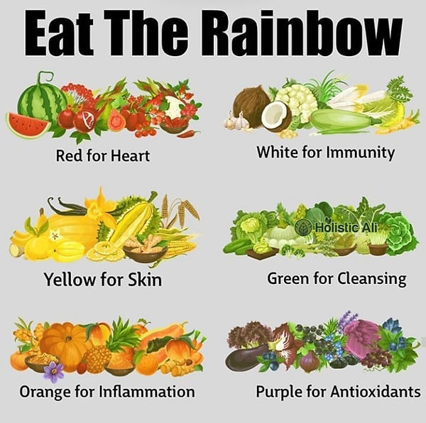 Nutrients By Color.jpg