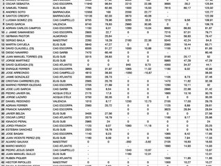 Pesca submarina / Clasificación final de la liga autonómica