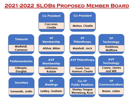 2021-2022 SLOBs Proposed Board Announced