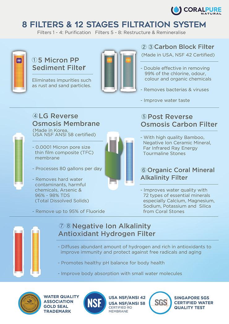 Coral Pure Water Filter Alkaline Water Hydrogen Purifiers Antioxidant TDS