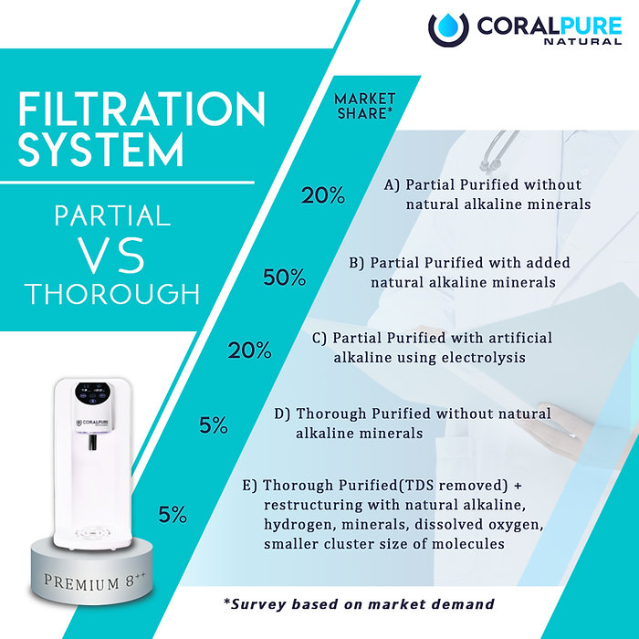 8 filters 12 stages filtration CoralPure Water Filter Alkaline
