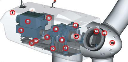 Faites tourner le moyeu d'une turbine avec un outil dynamométrique !