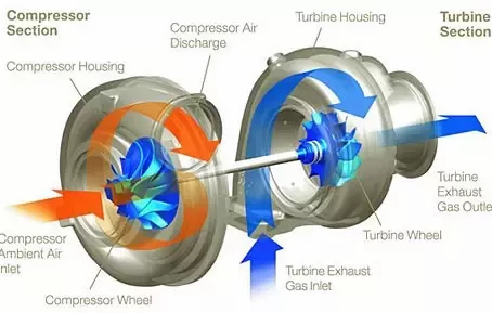 Turbos blow!  Really!