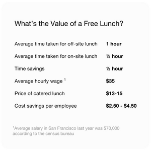 shows the average time and savings for off-site and on-site employee lunches