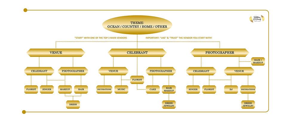 Brides Wedding Roadmap Chart.jpg