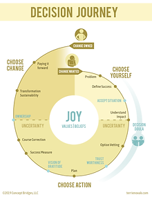 Decision journey infographic_final.png