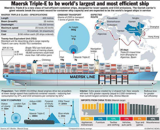 Maersk Triple-E largest container ship infographic