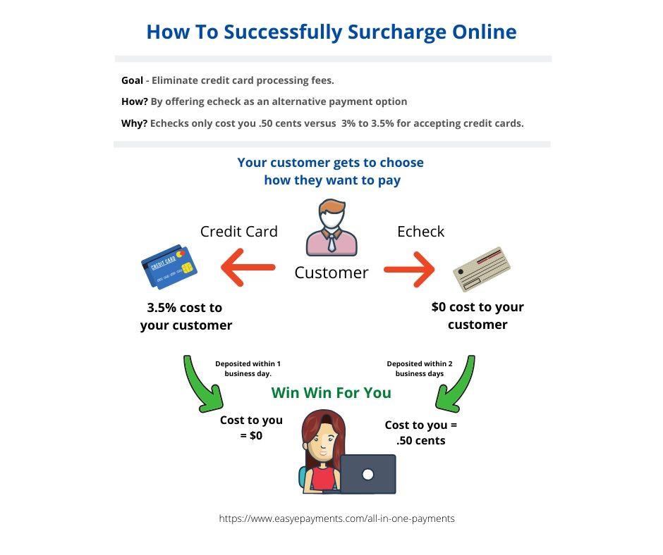Surcharging