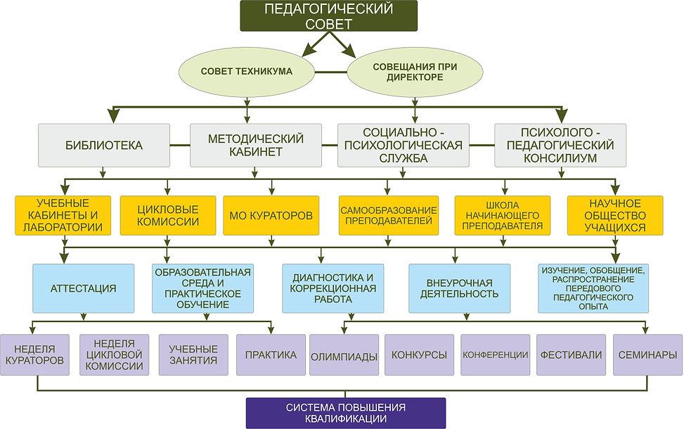 Схема педагогического совета техникума.j
