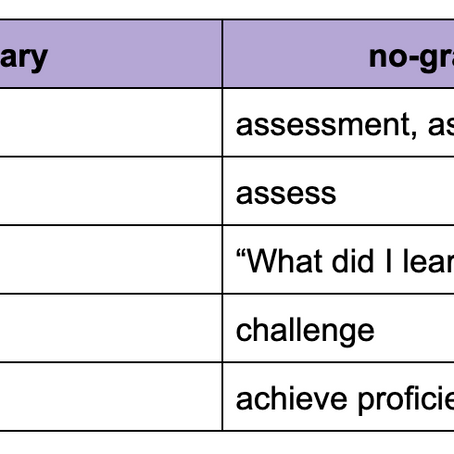 Shifting the Grading Mindset Starts With Our Words