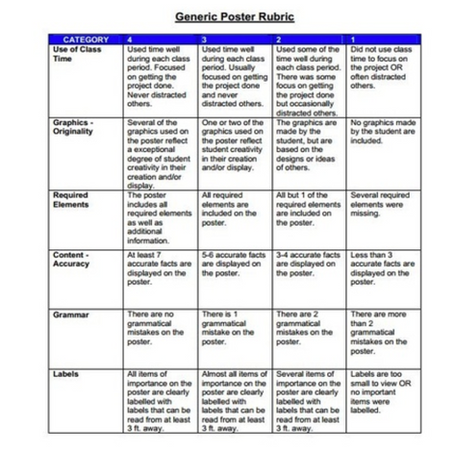 Using a Rubric Does NOT Ensure Student Learning