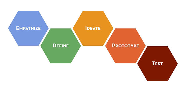 Design-thinking-process.jpeg