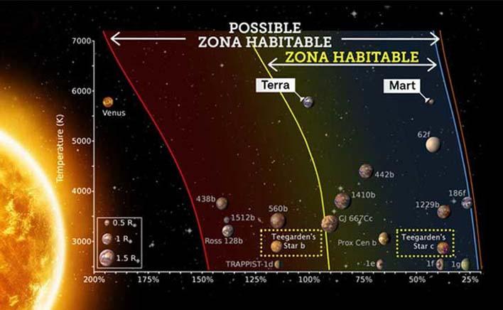 Gráfico zona habitable sistemas solares