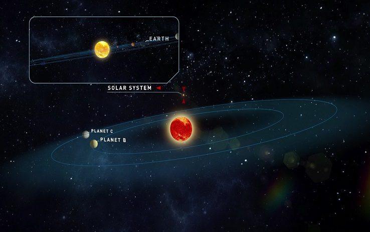 Sistema solare Teegarden