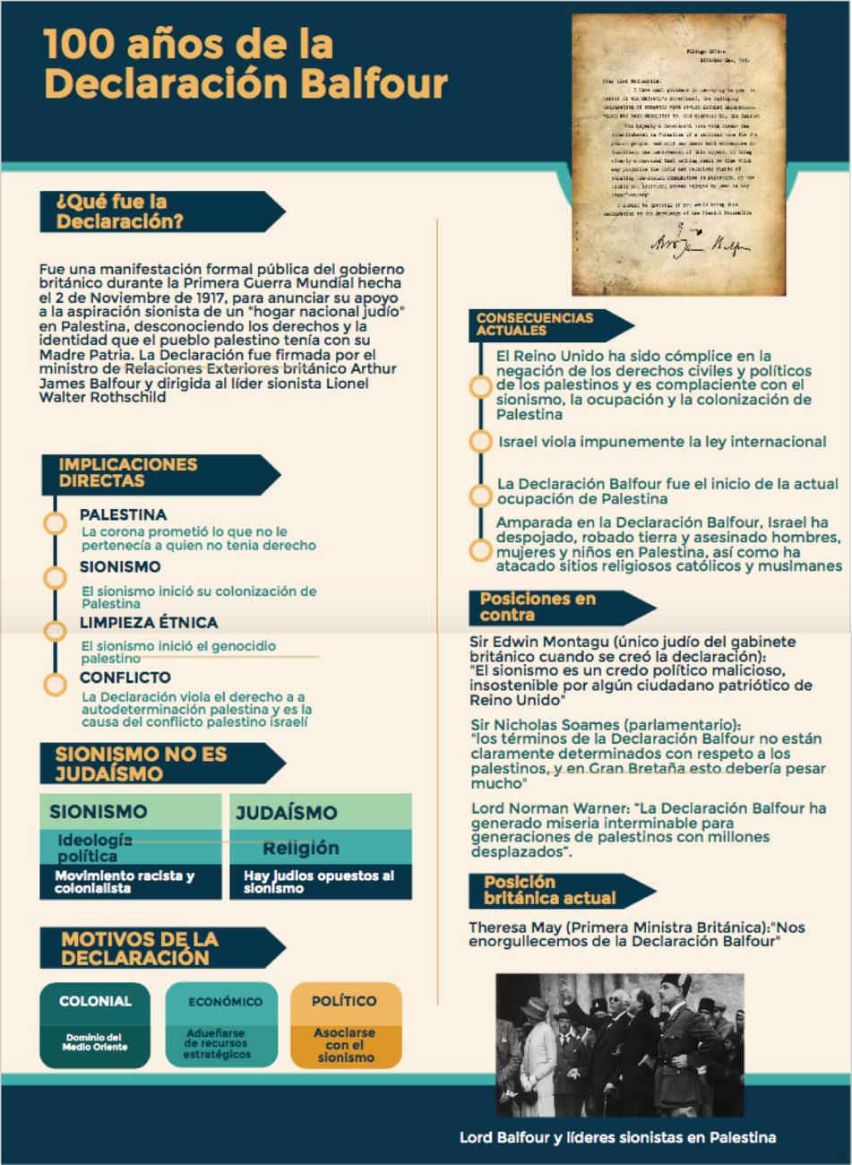 100 años de la Declaración Balfour