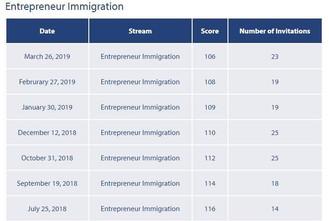 連跌7期!加拿大BC省企業移民(BCPNP)門檻分數再降2分!