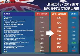 澳洲最新2018-2019財年度技術移民官方配額出爐!!
