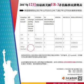 美國EB-3非技術性移民最新12月排期時間表