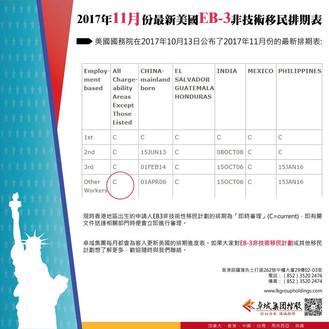 美國EB-3非技術性移民最新11月排期時間表