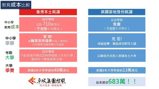 香港同英國教育成本比較