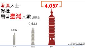 台灣「六都」生活大不同 (二)