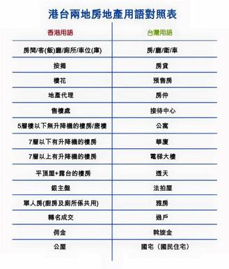3張圖教識你台灣房地產資訊 - 港台房地產大不同