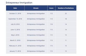 加拿大卑詩省(溫哥華)省提名企業移民(BCPNP)門檻分數再度降低2分!