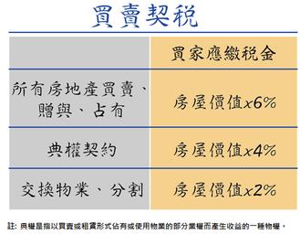 5張圖表教識你台灣置業所需稅金(二)
