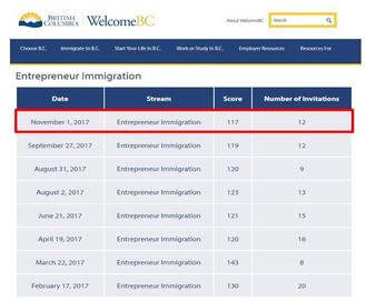 好消息! BC PNP移民錄取分數見今年新低!