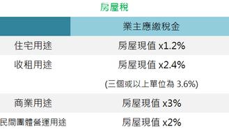 5張圖表教識你台灣置業所需稅金(一)