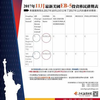 美國EB-5投資移民最新11月排期時間表