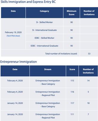 【加拿大BC PNP技術及企業家移民邀請門檻分數更新! 】
