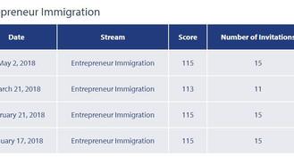 加拿大卑詩省(溫哥華)省提名企業移民(BCPNP)門檻分數維持低位!