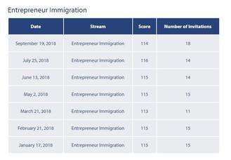 加拿大卑詩省(溫哥華)省提名企業移民(BCPNP)門檻分數降低2分!