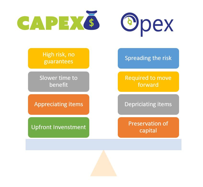 A Simple Guide to Understand CapEx, OpEx and Their Usage