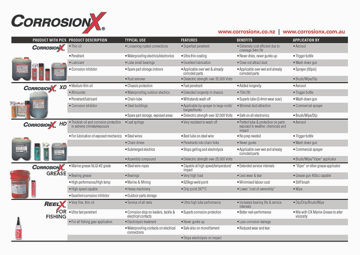 Product selection Chart Printer friendly