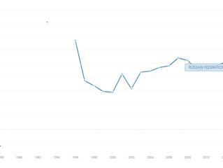 Disparity: Russia's increasing economic inequality