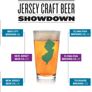 North Bergen local brewery in championship round of NJ Monthly craft beer contest